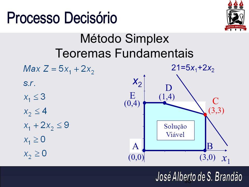 Método Simplex Teoremas Fundamentais 95 x2x2 x1x1 (0,4) (1,4) (0,0)(3,0) (3,3) 21=5x 1 +2x 2 AB C D E Solução Viável