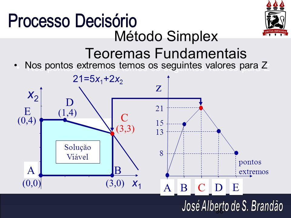 Nos pontos extremos temos os seguintes valores para Z x2x2 x1x1 (0,4) (1,4) (0,0)(3,0) (3,3) 21=5x 1 +2x 2 z pontos extremos A B C D E 21 15 13 8 AB C