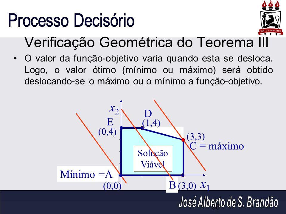Verificação Geométrica do Teorema III x2x2 x1x1 (0,4) (1,4) (0,0) (3,0) (3,3) Mínimo =A B C = máximo D E Solução Viável O valor da função-objetivo var