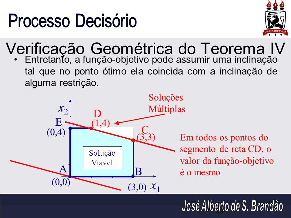 Verificação Geométrica do Teorema IV x2x2 x1x1 (0,4) (1,4) (0,0) (3,0) (3,3) B D E Solução Viável Entretanto, a função-objetivo pode assumir uma incli