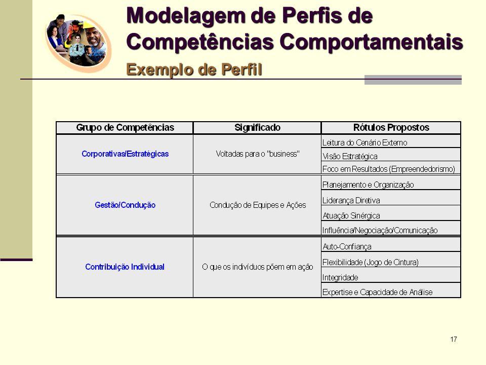 17 Modelagem de Perfis de Competências Comportamentais Exemplo de Perfil