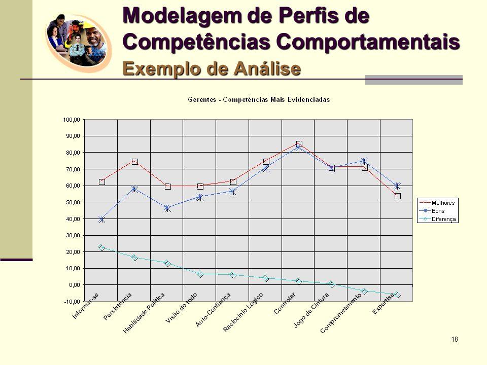 18 Modelagem de Perfis de Competências Comportamentais Exemplo de Análise