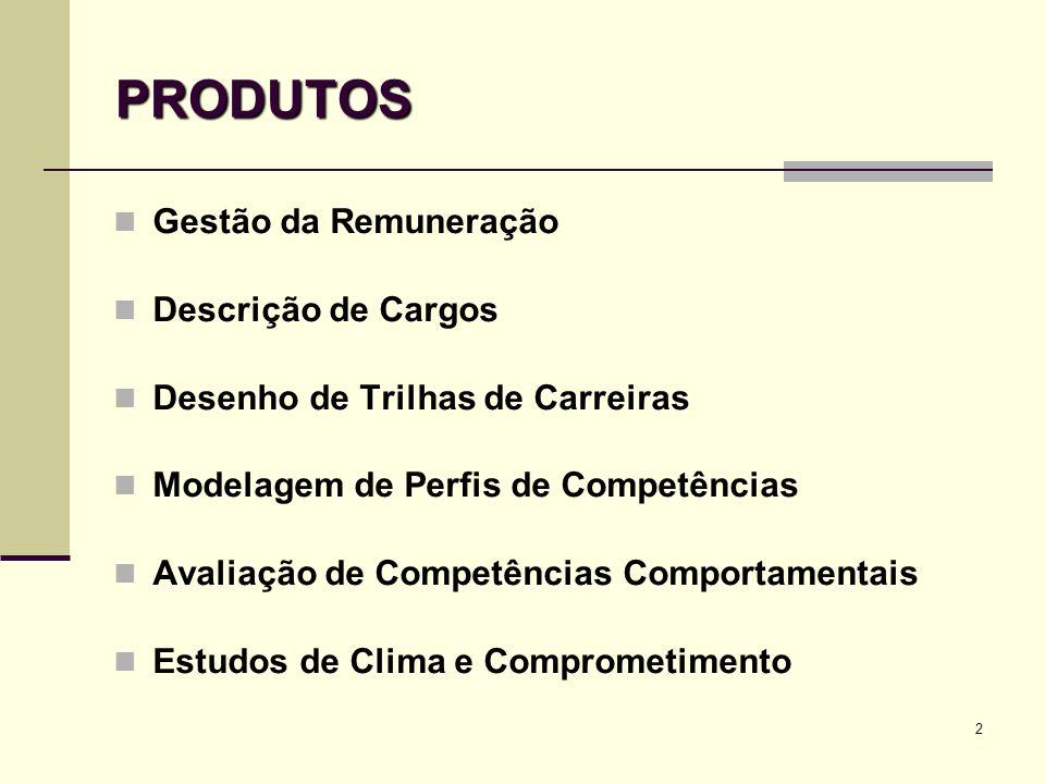 2 PRODUTOS Gestão da Remuneração Descrição de Cargos Desenho de Trilhas de Carreiras Modelagem de Perfis de Competências Avaliação de Competências Com