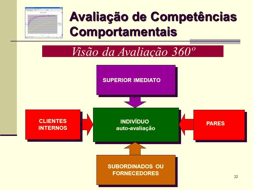 22 Avaliação de Competências Comportamentais Visão da Avaliação 360º INDIVÍDUO auto-avaliação INDIVÍDUO auto-avaliação CLIENTES INTERNOS CLIENTES INTE