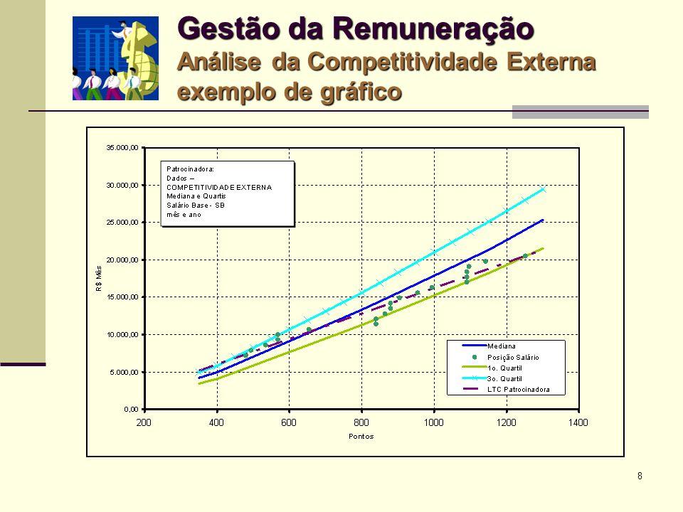 8 Gestão da Remuneração Análise da Competitividade Externa exemplo de gráfico