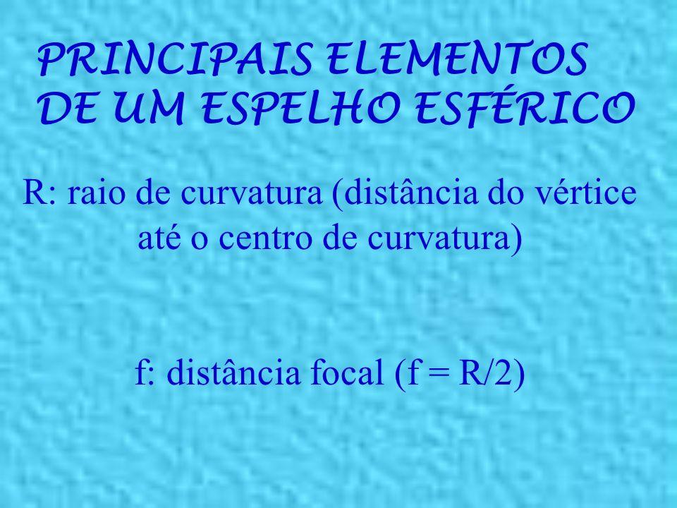PRINCIPAIS ELEMENTOS DE UM ESPELHO ESFÉRICO Eixo principal F C V C = centro de curvatura do espelho F = ponto focal do espelho V = vértice do espelho
