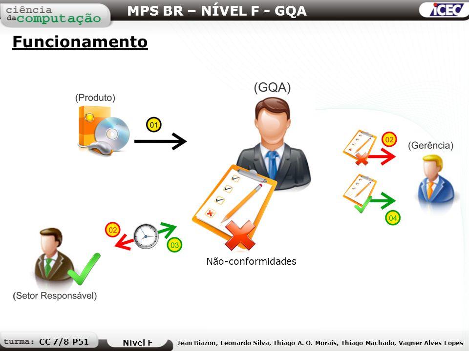 MPS BR – NÍVEL F - GQA Funcionamento Nível F Jean Biazon, Leonardo Silva, Thiago A. O. Morais, Thiago Machado, Vagner Alves Lopes CC 7/8 P51 Não-confo