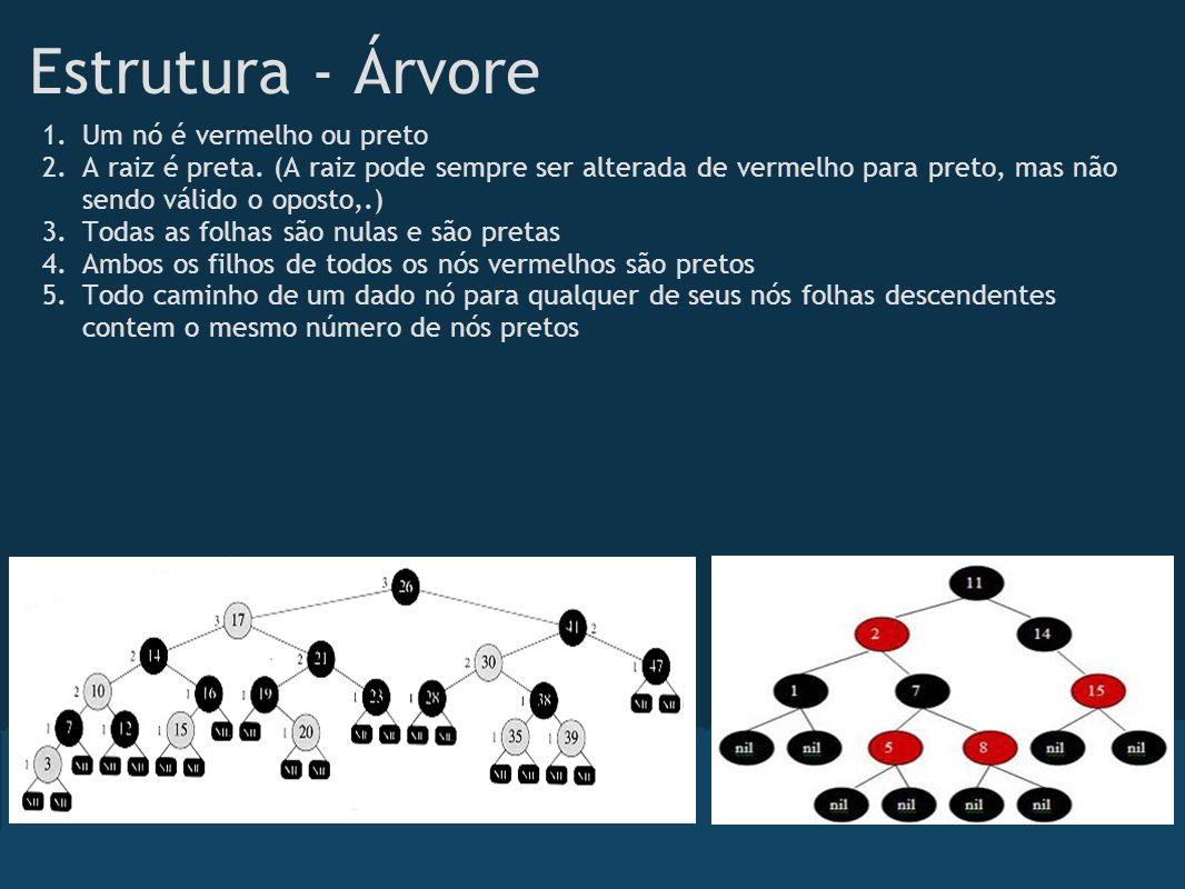 Estrutura - Árvore 1.Um nó é vermelho ou preto 2.A raiz é preta. (A raiz pode sempre ser alterada de vermelho para preto, mas não sendo válido o opost