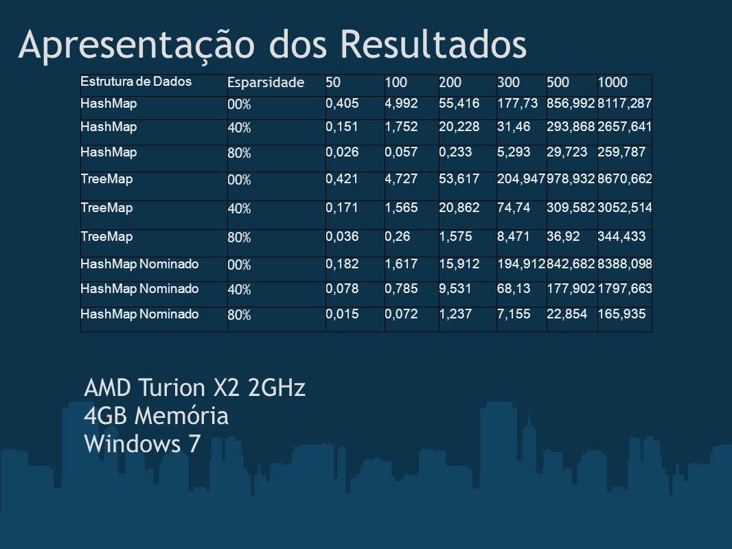 Apresentação dos Resultados AMD Turion X2 2GHz 4GB Memória Windows 7