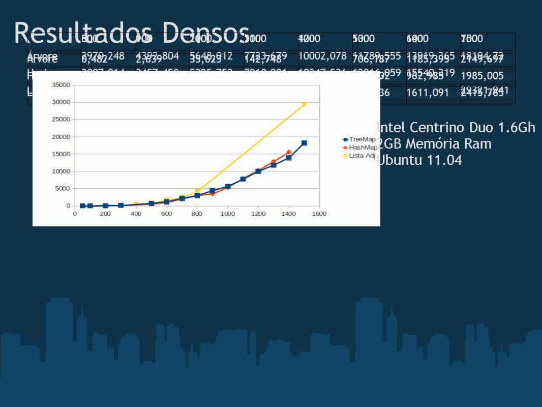 Resultados Densos Intel Centrino Duo 1.6Gh 2GB Memória Ram Ubuntu 11.04