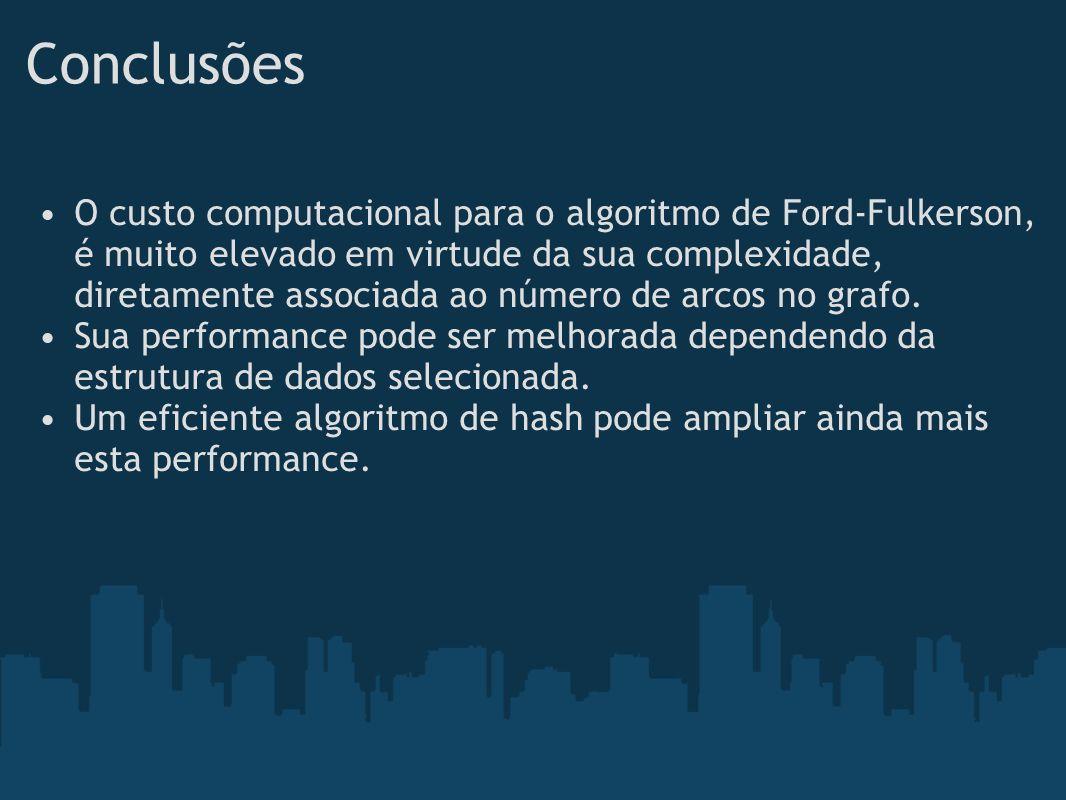 Conclusões O custo computacional para o algoritmo de Ford-Fulkerson, é muito elevado em virtude da sua complexidade, diretamente associada ao número d