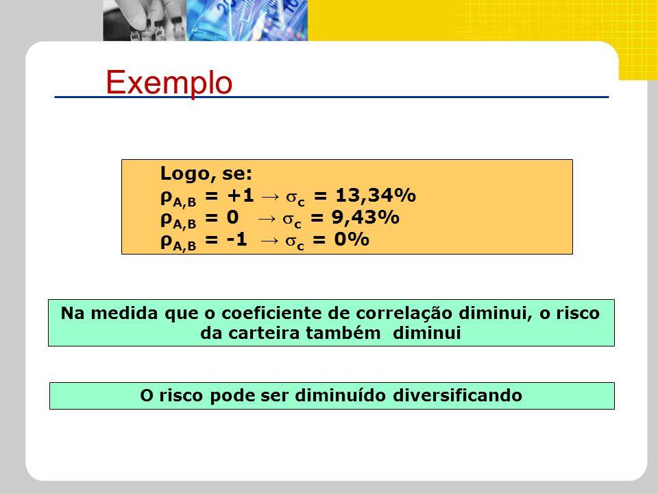 Exemplo Logo, se: ρ A,B = +1 c = 13,34% ρ A,B = 0 c = 9,43% ρ A,B = -1 c = 0% Na medida que o coeficiente de correlação diminui, o risco da carteira t