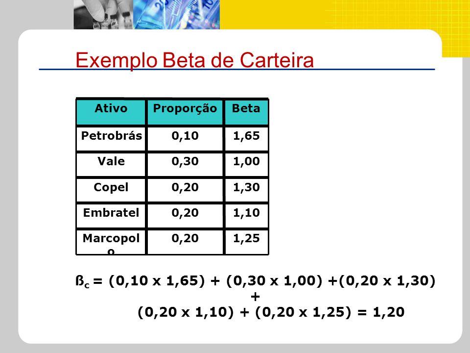 Exemplo Beta de Carteira 1,250,20Marcopol o 1,100,20Embratel 1,300,20Copel 1,000,30Vale 1,650,10Petrobrás BetaProporçãoAtivo ß c = (0,10 x 1,65) + (0,