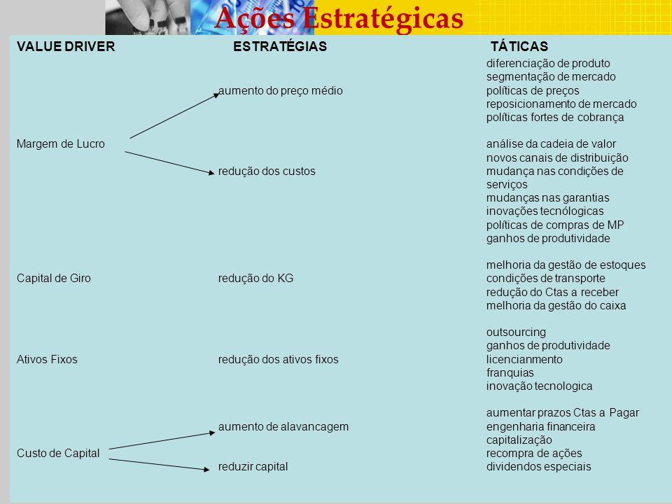 Ações Estratégicas VALUE DRIVER ESTRATÉGIAS TÁTICAS diferenciação de produto segmentação de mercado aumento do preço médiopolíticas de preços reposici
