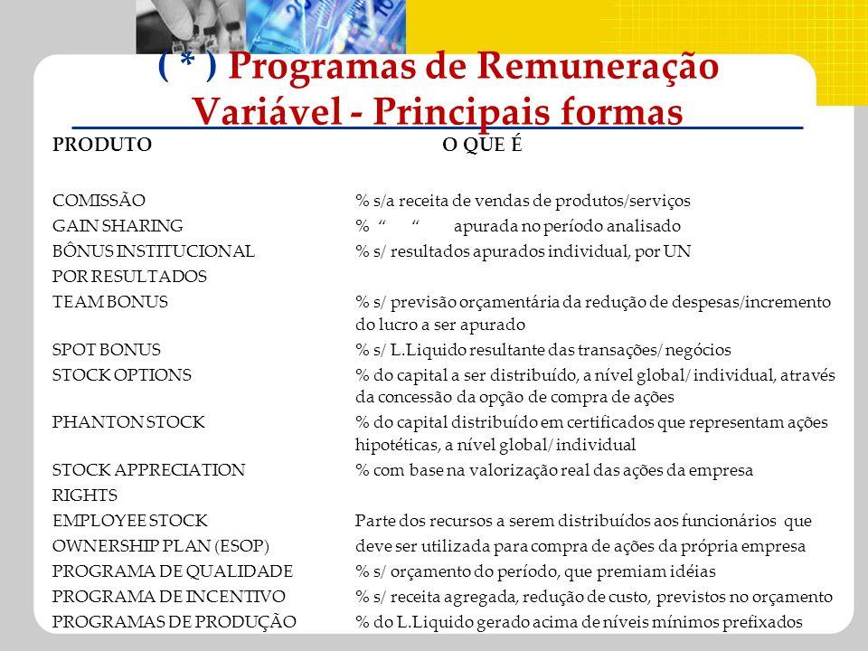 ( * ) Programas de Remuneração Variável - Principais formas PRODUTOO QUE É COMISSÃO% s/a receita de vendas de produtos/serviços GAIN SHARING% apurada