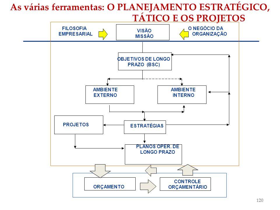 As várias ferramentas: O PLANEJAMENTO ESTRATÉGICO, TÁTICO E OS PROJETOS FILOSOFIA O NEGÓCIO DA EMPRESARIAL ORGANIZAÇÃO VISÃO MISSÃO OBJETIVOS DE LONGO
