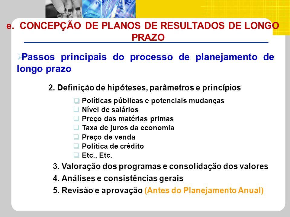 Passos principais do processo de planejamento de longo prazo Políticas públicas e potenciais mudanças Nível de salários Preço das matérias primas Taxa