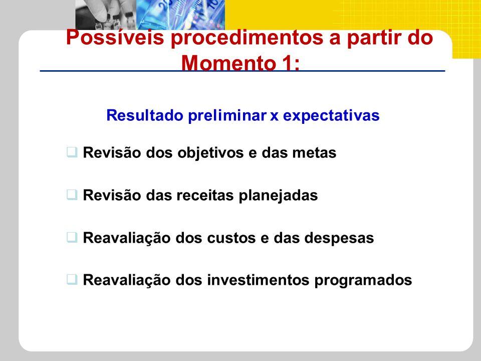 Revisão dos objetivos e das metas Revisão das receitas planejadas Reavaliação dos custos e das despesas Reavaliação dos investimentos programados Poss