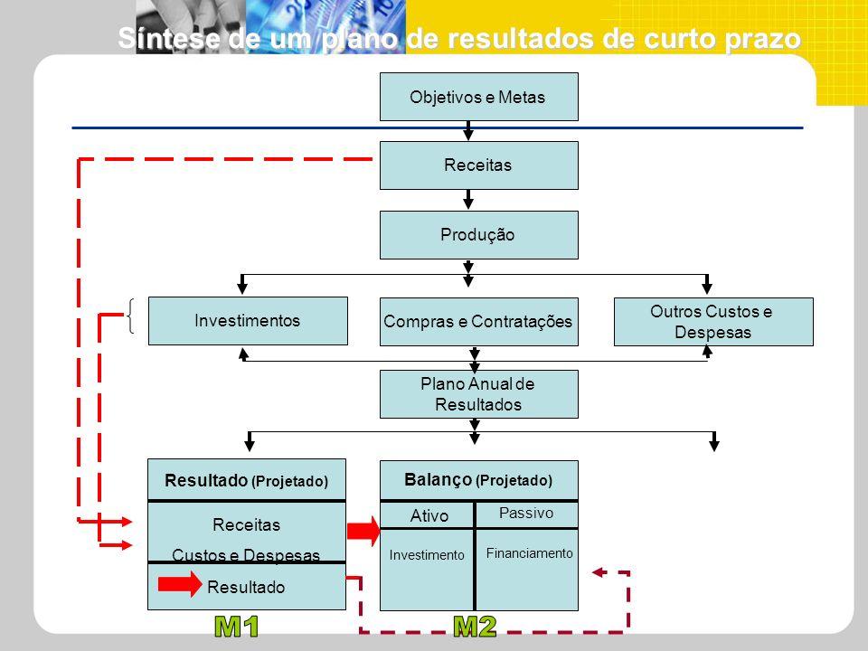 Síntese de um plano de resultados de curto prazo Síntese de um plano de resultados de curto prazo Investimentos Compras e Contratações Outros Custos e
