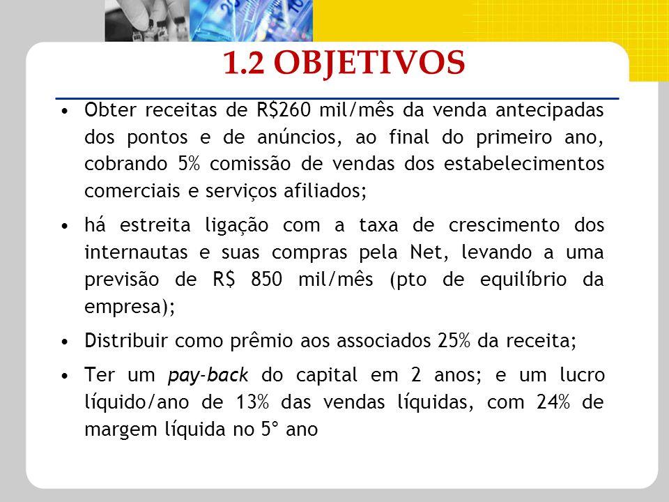 1.2 OBJETIVOS Obter receitas de R$260 mil/mês da venda antecipadas dos pontos e de anúncios, ao final do primeiro ano, cobrando 5% comissão de vendas