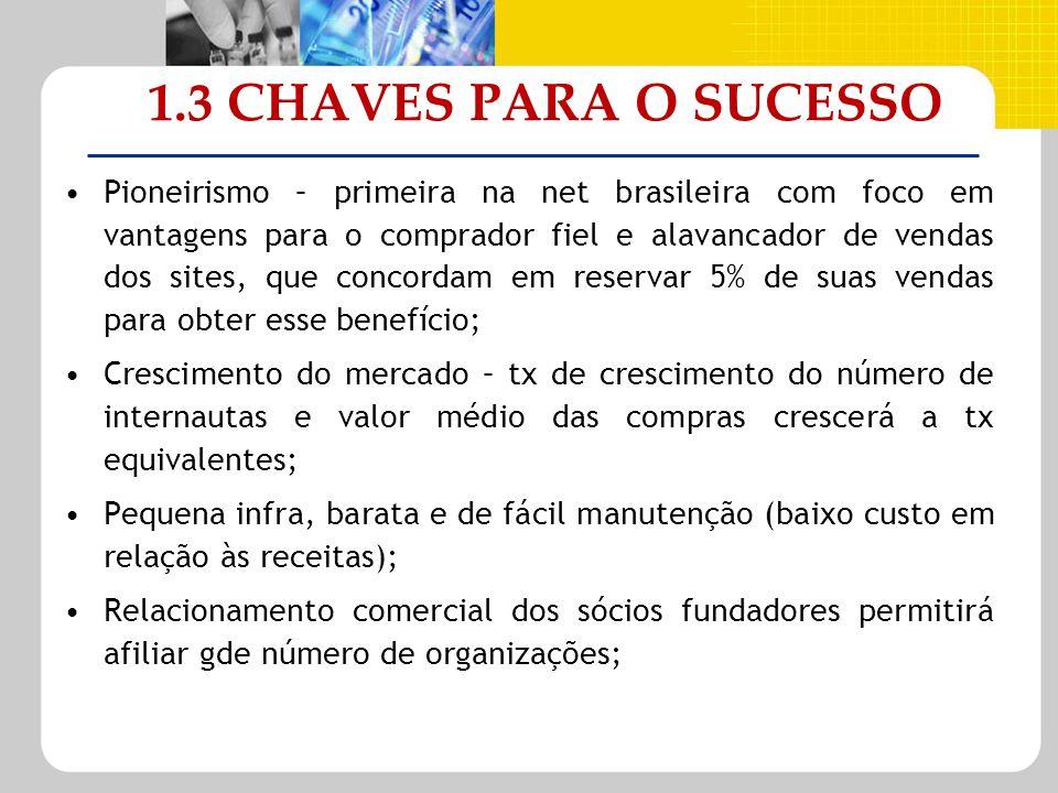 1.3 CHAVES PARA O SUCESSO Pioneirismo – primeira na net brasileira com foco em vantagens para o comprador fiel e alavancador de vendas dos sites, que