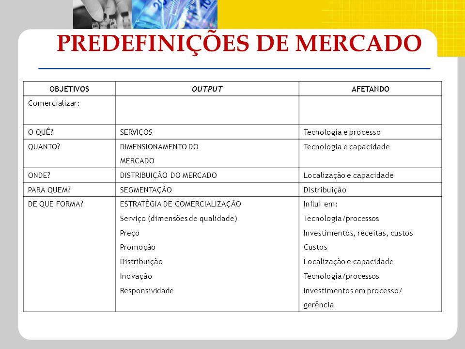 PREDEFINIÇÕES DE MERCADO OBJETIVOSOUTPUTAFETANDO Comercializar: O QUÊ?SERVIÇOSTecnologia e processo QUANTO?DIMENSIONAMENTO DOTecnologia e capacidade M