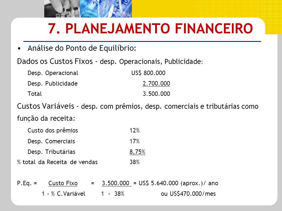 7. PLANEJAMENTO FINANCEIRO Análise do Ponto de Equilíbrio: Dados os Custos Fixos - desp. Operacionais, Publicidade : Desp. Operacional US$ 800.000 Des