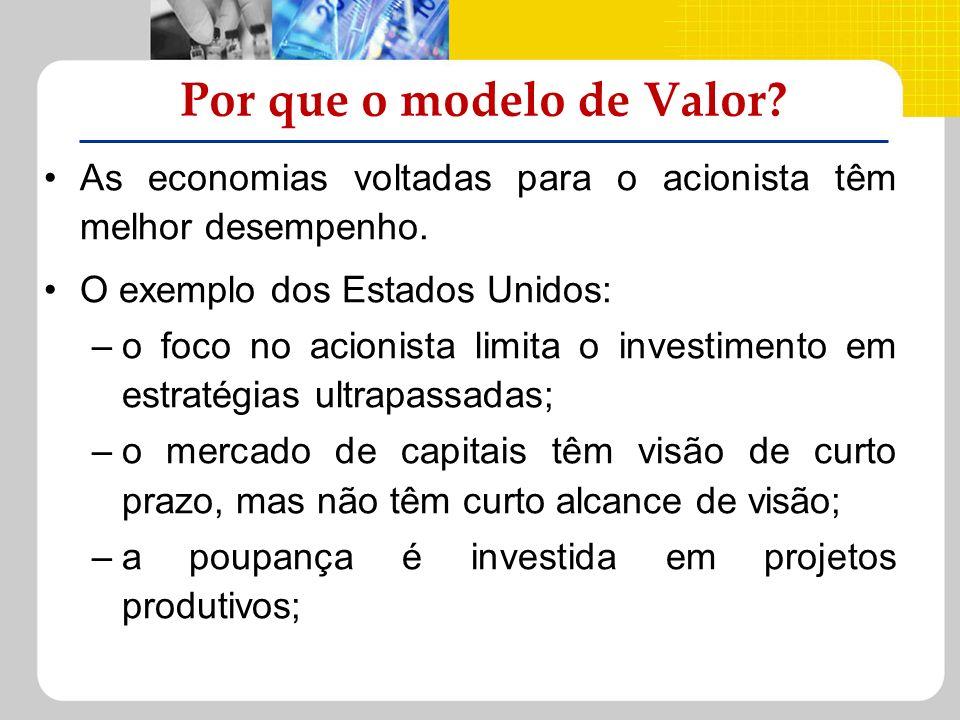 Por que o modelo de Valor? As economias voltadas para o acionista têm melhor desempenho. O exemplo dos Estados Unidos: –o foco no acionista limita o i