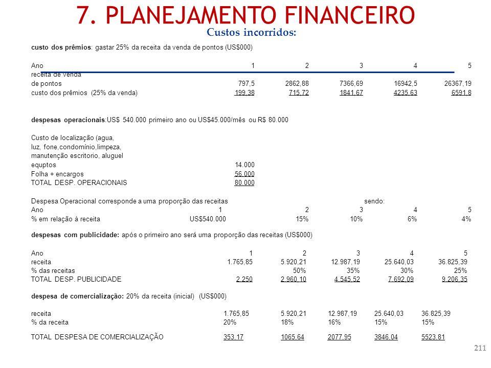 7. PLANEJAMENTO FINANCEIRO custo dos prêmios: gastar 25% da receita da venda de pontos (US$000) Ano12345 receita de venda de pontos797,52862,887366,69