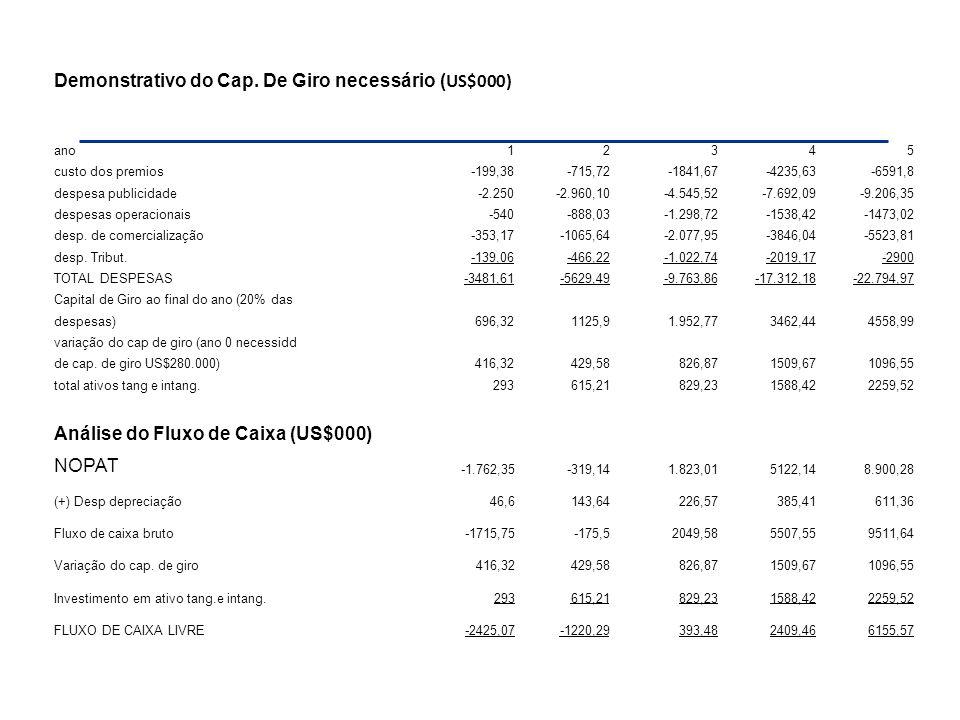 Demonstrativo do Cap. De Giro necessário ( US$000) ano12345 custo dos premios-199,38-715,72-1841,67-4235,63-6591,8 despesa publicidade-2.250-2.960,10-