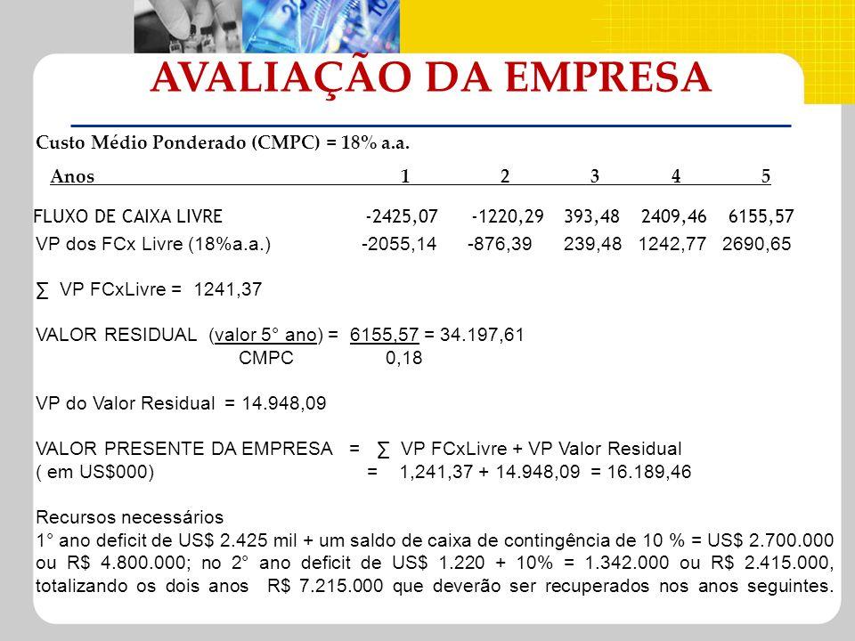 FLUXO DE CAIXA LIVRE-2425,07-1220,29393,482409,466155,57 Custo Médio Ponderado (CMPC) = 18% a.a. Anos 1 2 3 4 5 AVALIAÇÃO DA EMPRESA VP dos FCx Livre