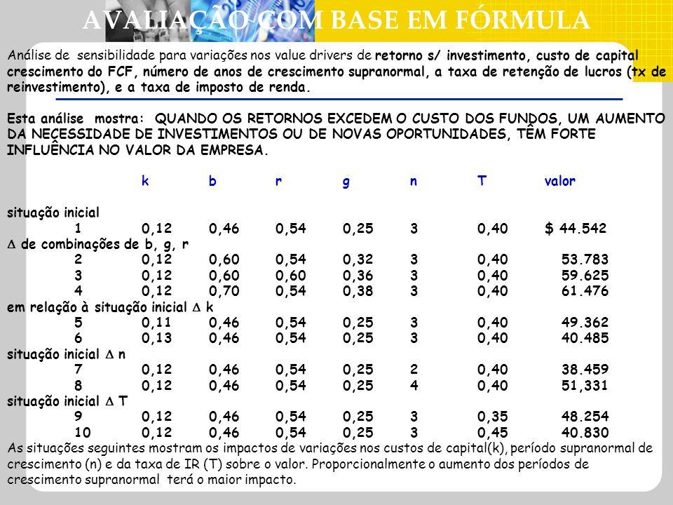 AVALIAÇÃO COM BASE EM FÓRMULA Análise de sensibilidade para variações nos value drivers de retorno s/ investimento, custo de capital crescimento do FC