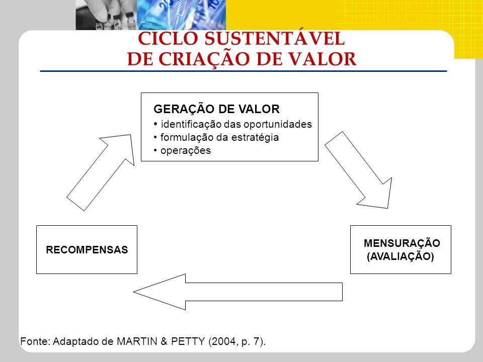 CICLO SUSTENTÁVEL DE CRIAÇÃO DE VALOR GERAÇÃO DE VALOR identificação das oportunidades formulação da estratégia operações MENSURAÇÃO (AVALIAÇÃO) RECOM
