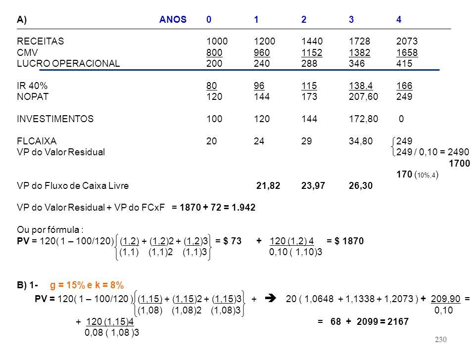 A)ANOS01234 RECEITAS10001200144017282073 CMV800960115213821658 LUCRO OPERACIONAL200240288346415 IR 40%8096115138,4166 NOPAT120144173207,60249 INVESTIM