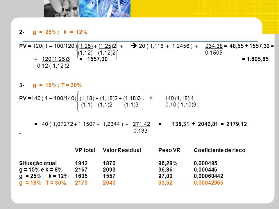 2- g = 25% ; k = 12% PV = 120( 1 – 100/120 ) (1,25) + (1,25)2 + 20 ( 1,116 + 1,2456 ) + 234,38 = 48,55 + 1557,30 = (1,12) (1,12)2 0,1505 + 120 (1,25)3