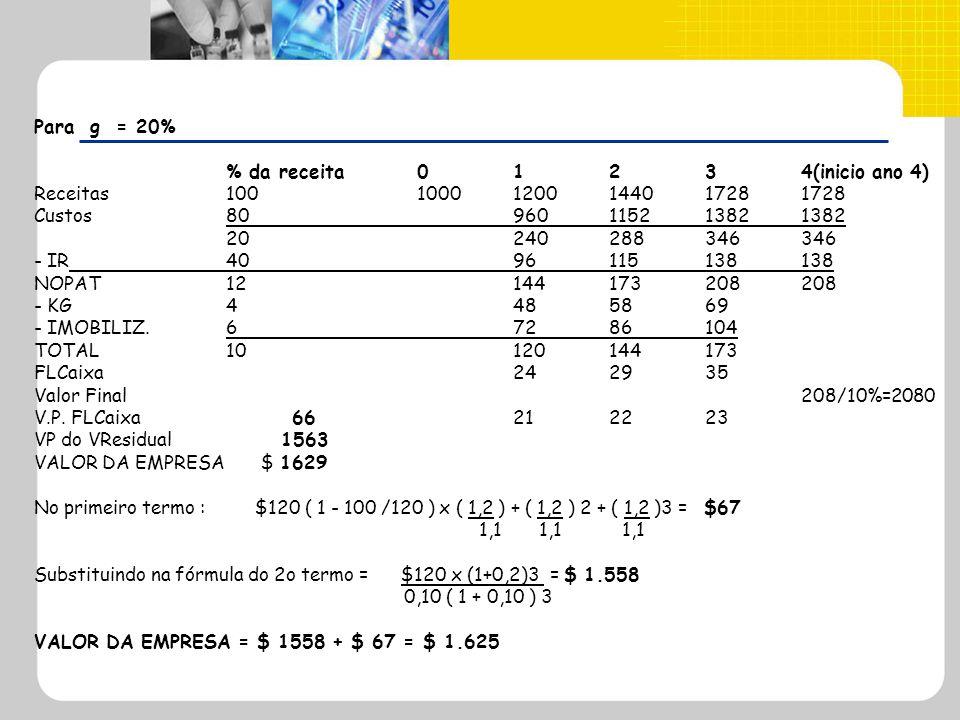 Para g = 20% % da receita01234(inicio ano 4) Receitas10010001200144017281728 Custos80960115213821382 20240288346346 - IR4096115138138 NOPAT12144173208