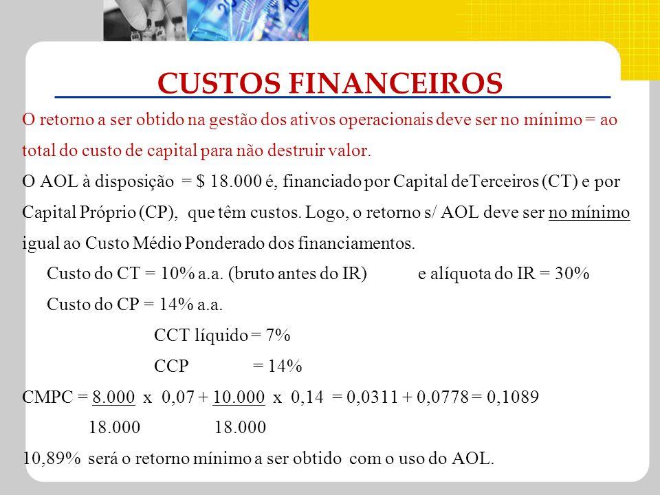CUSTOS FINANCEIROS O retorno a ser obtido na gestão dos ativos operacionais deve ser no mínimo = ao total do custo de capital para não destruir valor.