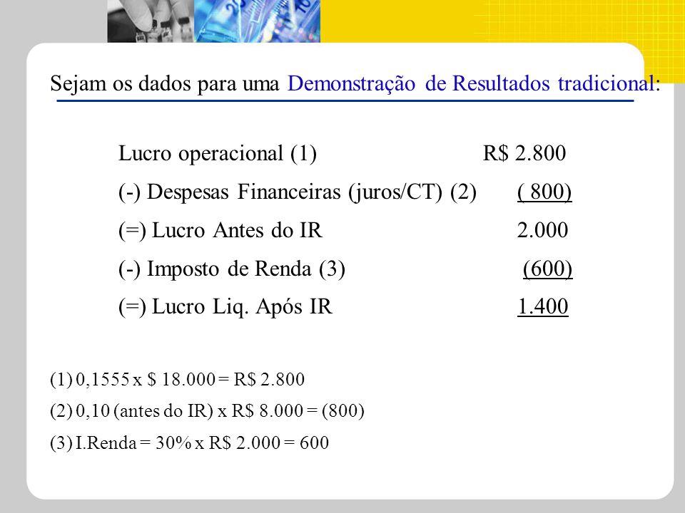 Sejam os dados para uma Demonstração de Resultados tradicional: Lucro operacional (1) R$ 2.800 (-) Despesas Financeiras (juros/CT) (2) ( 800) (=) Lucr