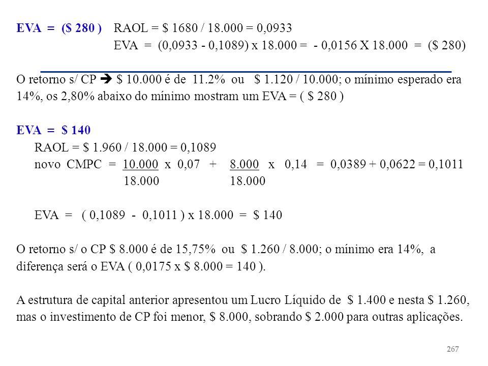 EVA = ($ 280 )RAOL = $ 1680 / 18.000 = 0,0933 EVA = (0,0933 - 0,1089) x 18.000 = - 0,0156 X 18.000 = ($ 280) O retorno s/ CP $ 10.000 é de 11.2% ou $