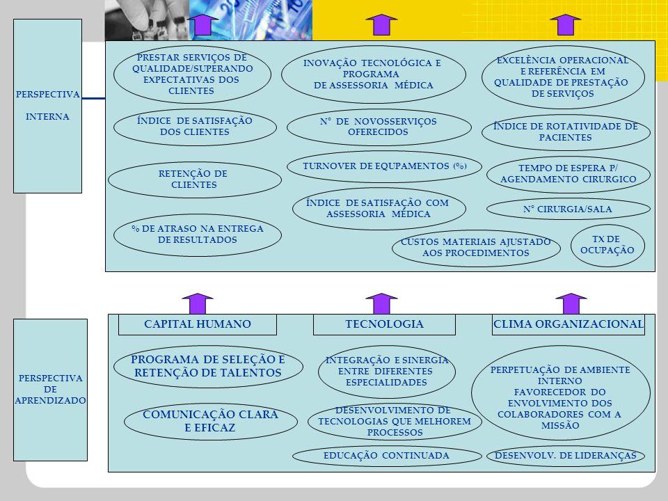 PERSPECTIVA INTERNA PRESTAR SERVIÇOS DE QUALIDADE/SUPERANDO EXPECTATIVAS DOS CLIENTES ÍNDICE DE SATISFAÇÃO DOS CLIENTES RETENÇÃO DE CLIENTES % DE ATRA