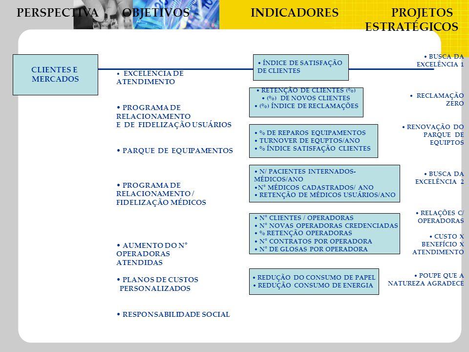 PERSPECTIVA OBJETIVOSINDICADORES PROJETOS ESTRATÉGICOS CLIENTES E MERCADOS EXCELÊNCIA DE ATENDIMENTO PROGRAMA DE RELACIONAMENTO E DE FIDELIZAÇÃO USUÁR