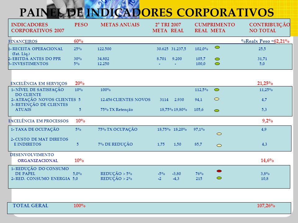 PAINEL DE INDICADORES CORPORATIVOS FINANCEIROS 60%Realx Peso =62,21% INDICADORES PESOMETAS ANUAIS 2° TRI 2007 CUMPRIMENTOCONTRIBUIÇÃO CORPORATIVOS 200