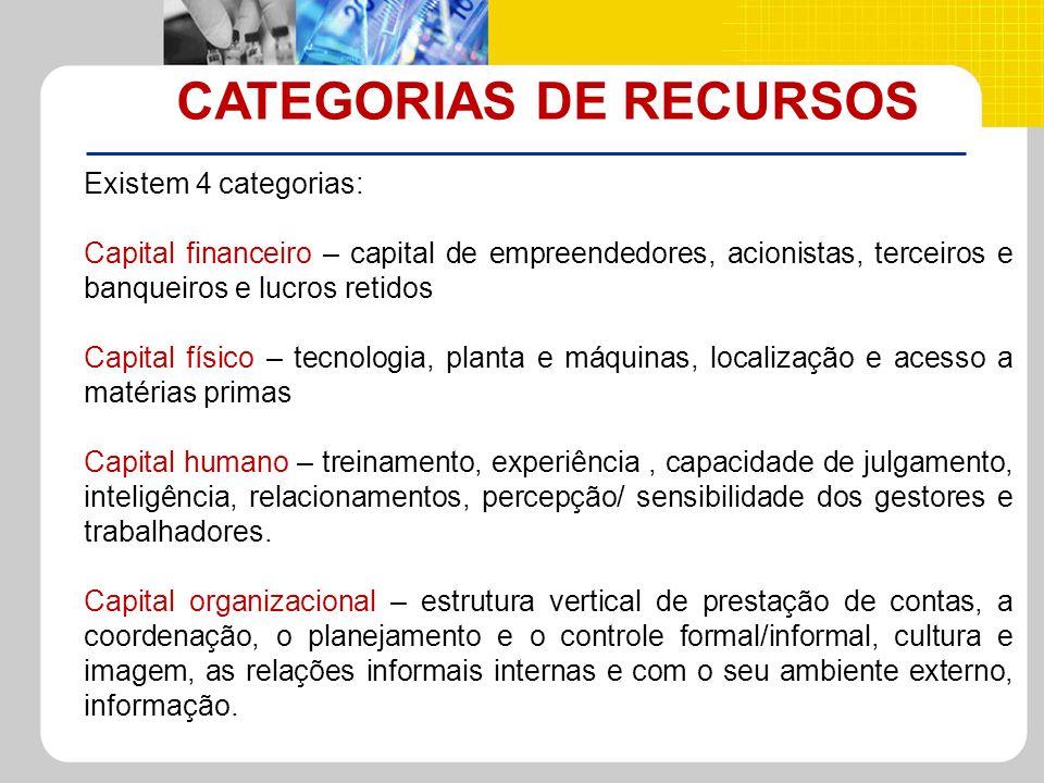 CATEGORIAS DE RECURSOS Existem 4 categorias: Capital financeiro – capital de empreendedores, acionistas, terceiros e banqueiros e lucros retidos Capit