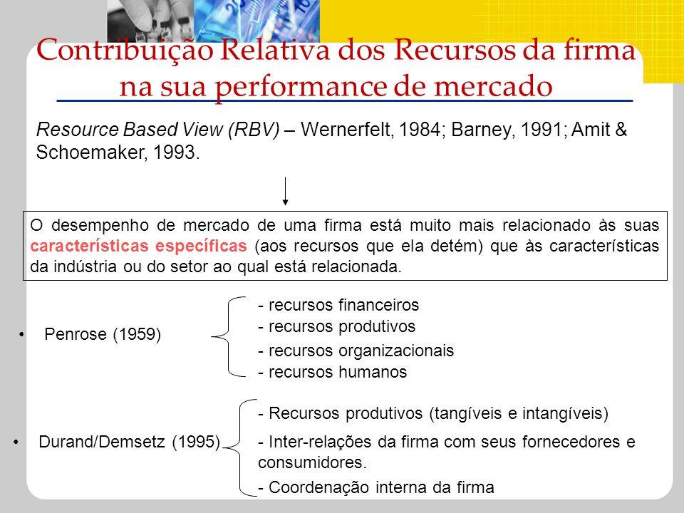 Contribuição Relativa dos Recursos da firma na sua performance de mercado Resource Based View (RBV) – Wernerfelt, 1984; Barney, 1991; Amit & Schoemake