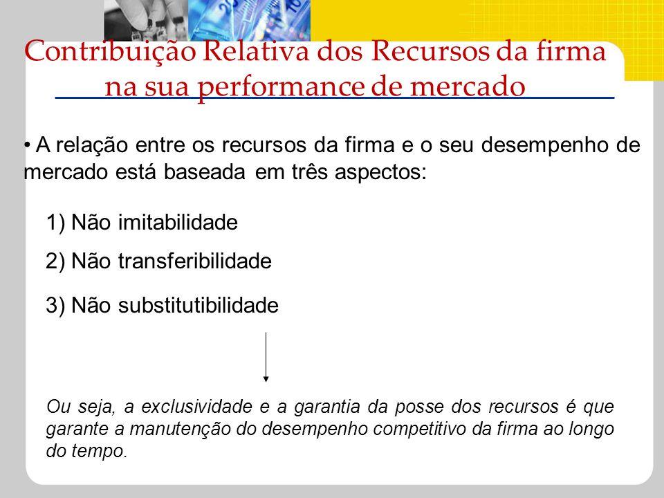 Contribuição Relativa dos Recursos da firma na sua performance de mercado 1) Não imitabilidade A relação entre os recursos da firma e o seu desempenho