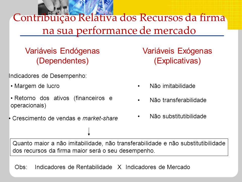 Contribuição Relativa dos Recursos da firma na sua performance de mercado Indicadores de Desempenho: Margem de lucro Retorno dos ativos (financeiros e