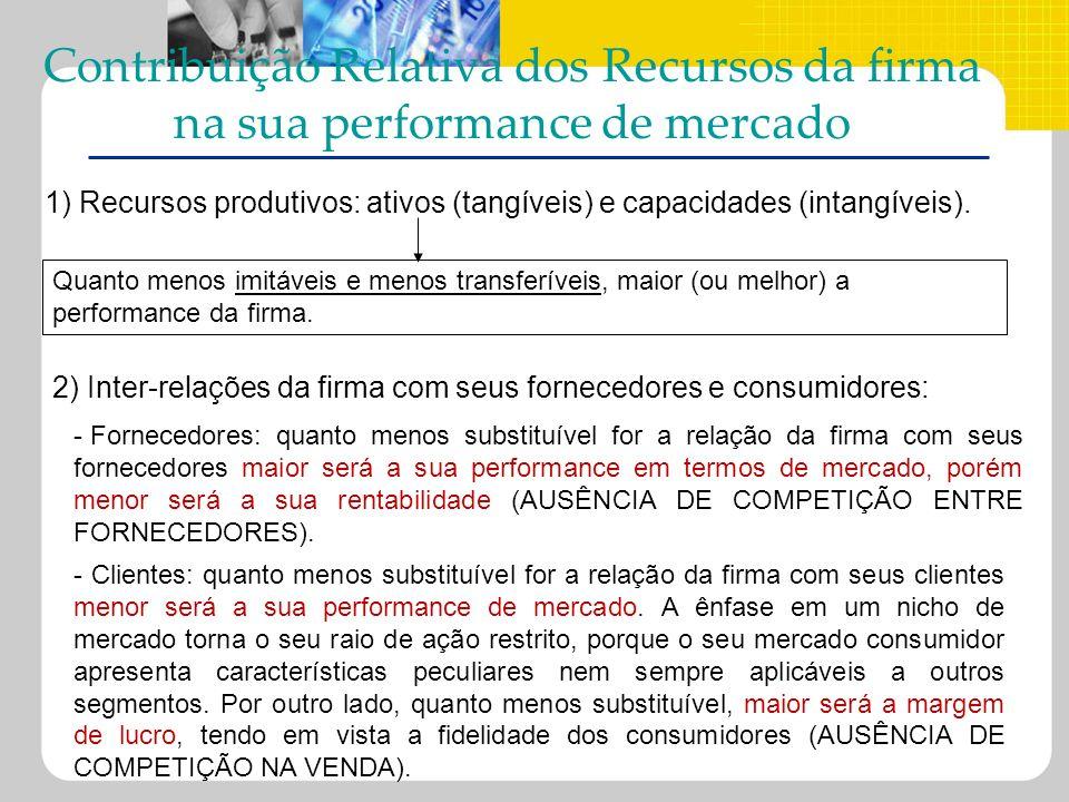 Contribuição Relativa dos Recursos da firma na sua performance de mercado 2) Inter-relações da firma com seus fornecedores e consumidores: 1) Recursos
