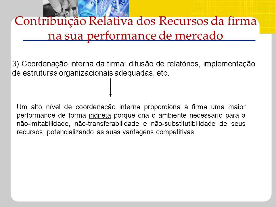 Contribuição Relativa dos Recursos da firma na sua performance de mercado 3) Coordenação interna da firma: difusão de relatórios, implementação de est