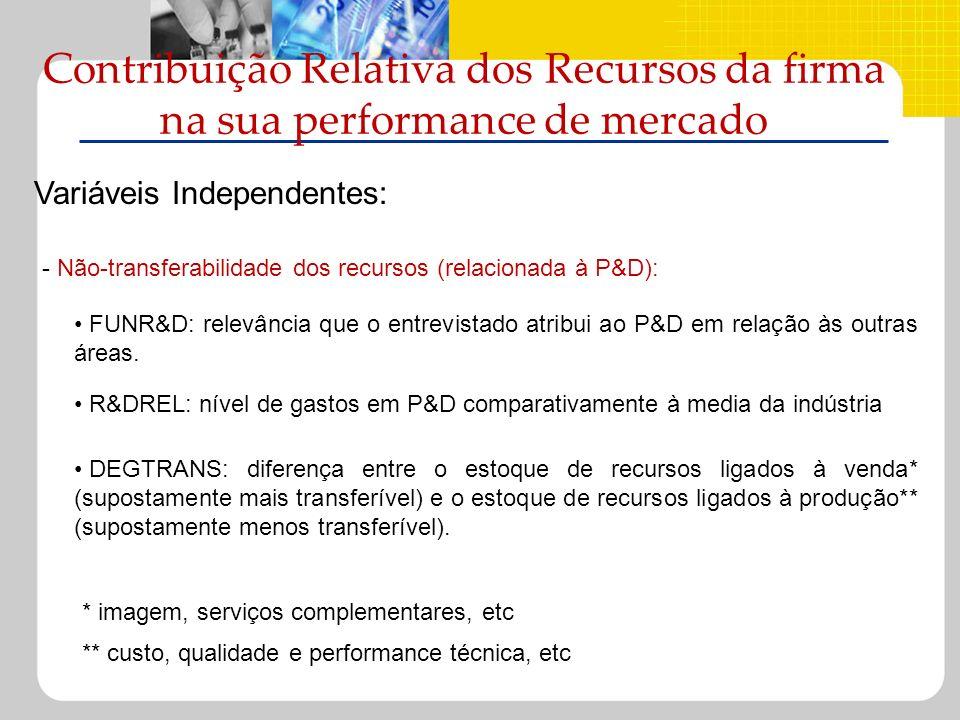 Contribuição Relativa dos Recursos da firma na sua performance de mercado Variáveis Independentes: FUNR&D: relevância que o entrevistado atribui ao P&