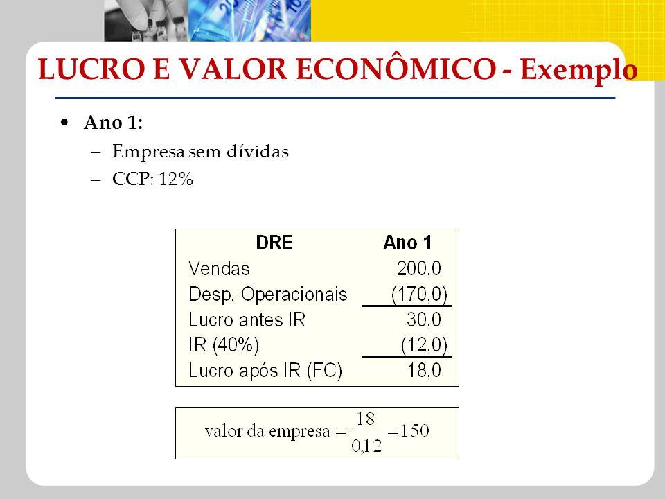 Ano 1: –Empresa sem dívidas –CCP: 12% LUCRO E VALOR ECONÔMICO - Exemplo